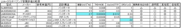 オーディオ用オペアンプ音質比較表.jpg