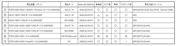 各サラウンド再生の音質評価表.jpg