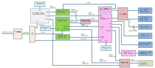 現在のサラウンド再生環境ブロック図.jpg
