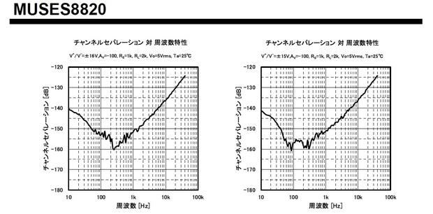 MUSES8820_チャンネルセパレーション.jpg