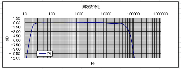 TRK-300KIT周波数特性.png